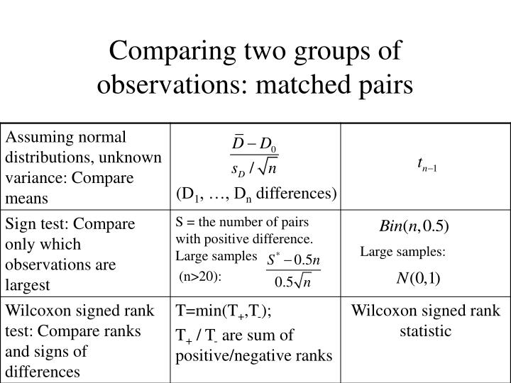 Comparing two groups of observations: matched pairs