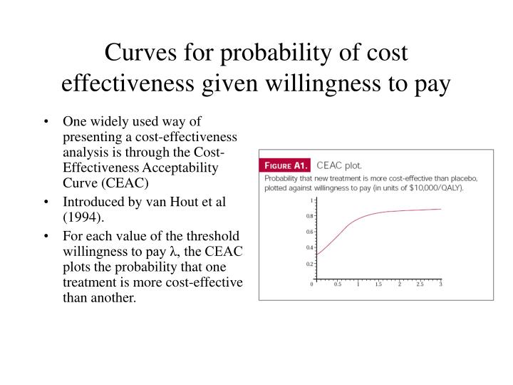 Curves for probability of cost effectiveness given willingness to pay