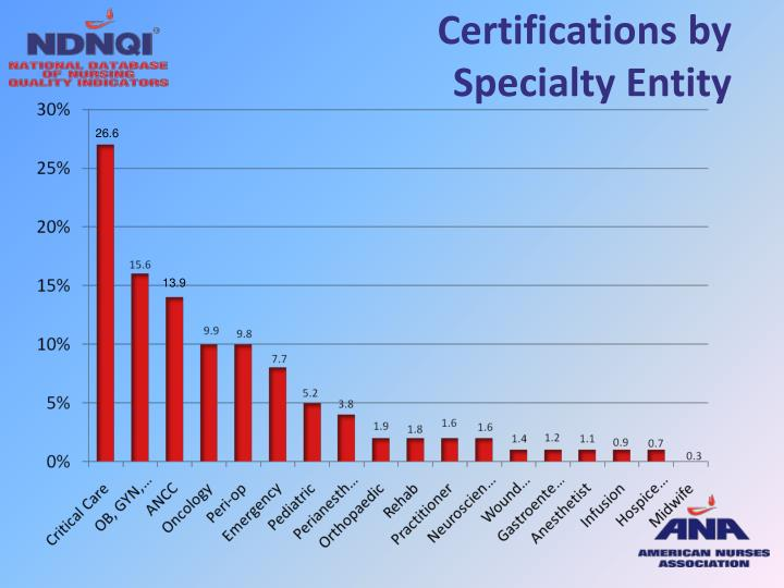 Certifications by