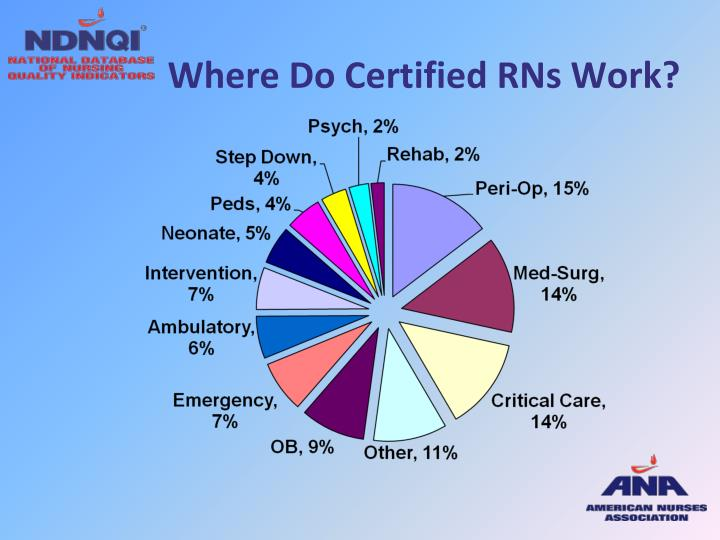 Where Do Certified RNs Work?