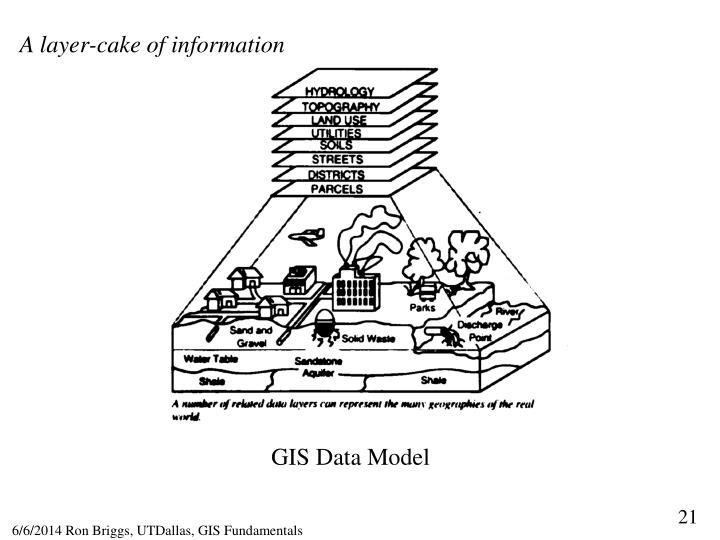 A layer-cake of information