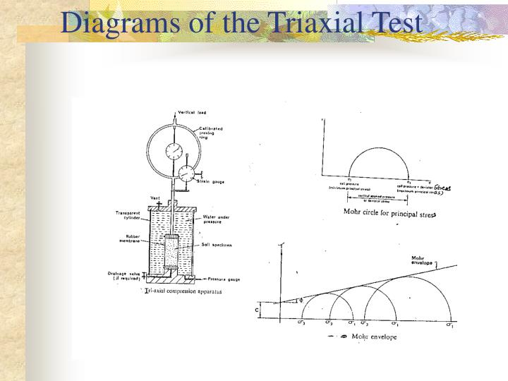 Diagrams of the Triaxial Test