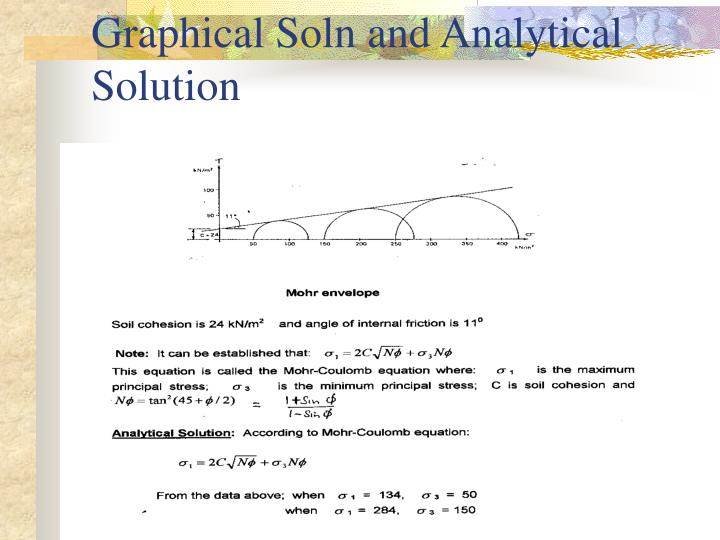 Graphical Soln and Analytical Solution