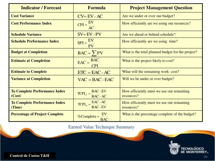 Earned Value Technique Summary