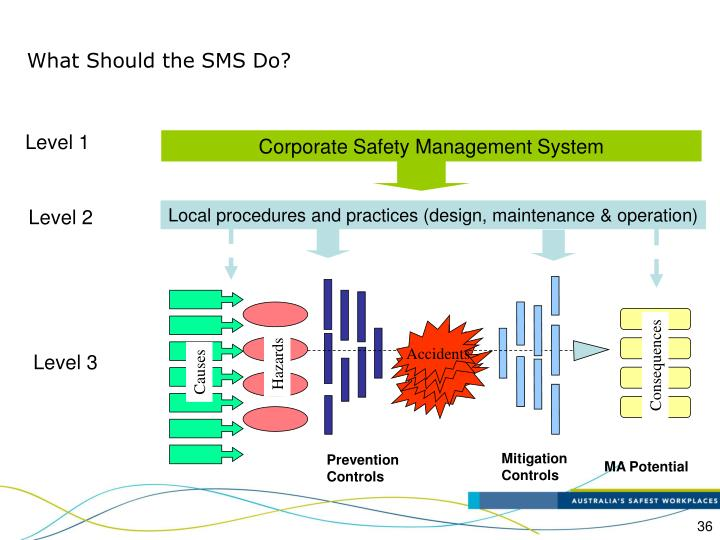 Corporate Safety Management System