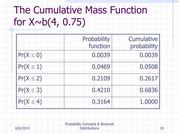 The Cumulative Mass Function for X~b(4, 0.75)