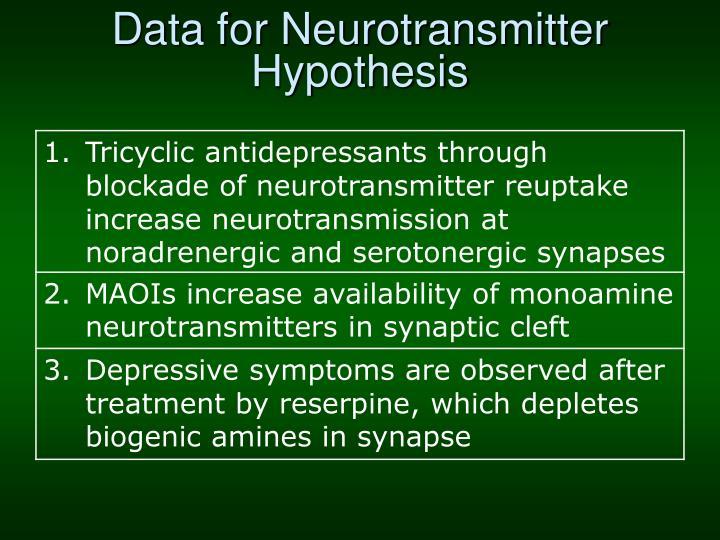 Data for Neurotransmitter Hypothesis