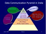 data communication pyramid in india