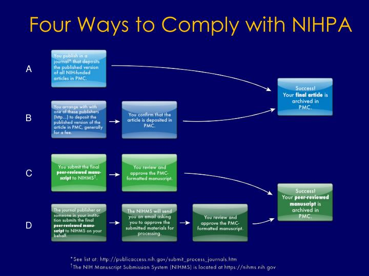 Four Ways to Comply with NIHPA