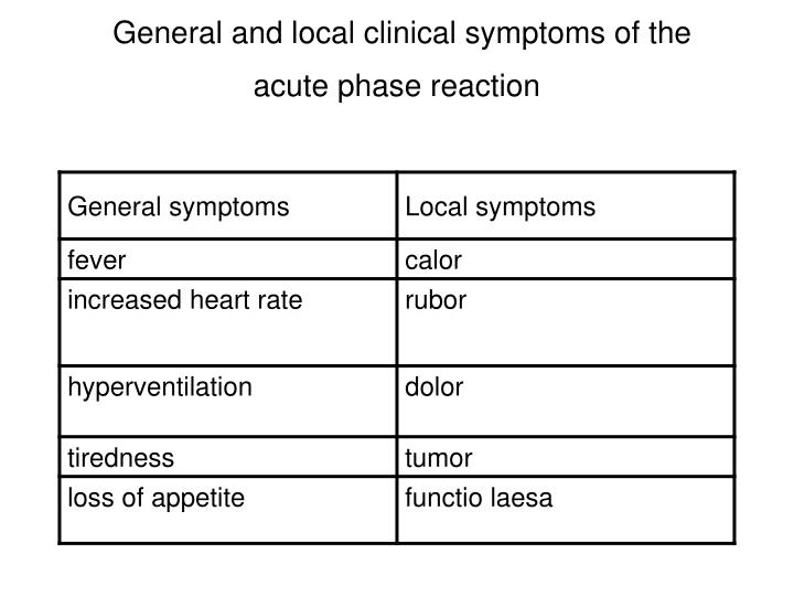 General and local clinical symptoms of the acute phase reaction