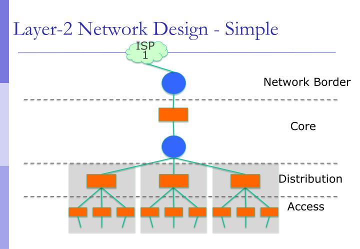 Layer 2 network design simple