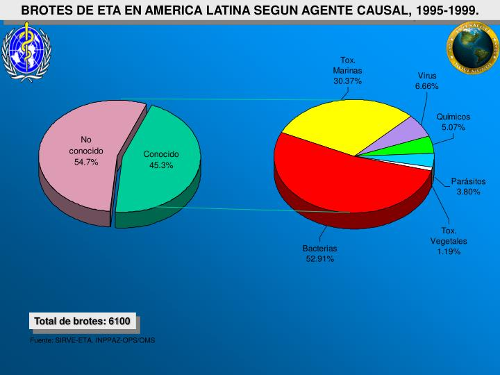 BROTES DE ETA EN AMERICA LATINA SEGUN AGENTE CAUSAL, 1995-1999.