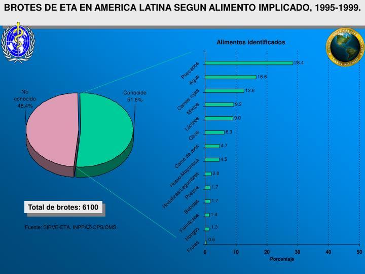 BROTES DE ETA EN AMERICA LATINA SEGUN ALIMENTO IMPLICADO, 1995-1999.
