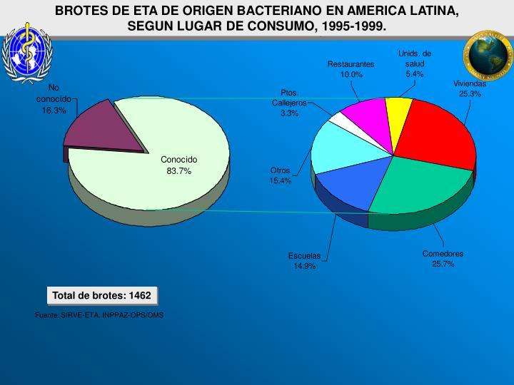 BROTES DE ETA DE ORIGEN BACTERIANO EN AMERICA LATINA,