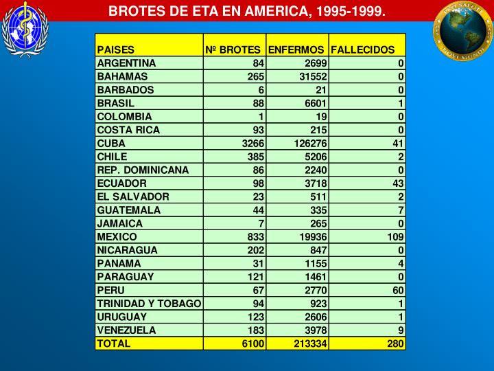 BROTES DE ETA EN AMERICA, 1995-1999.