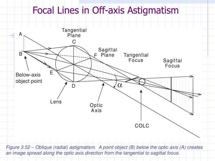 Focal Lines in Off-axis Astigmatism