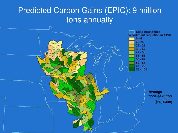 Predicted Carbon Gains (EPIC): 9 million tons annually