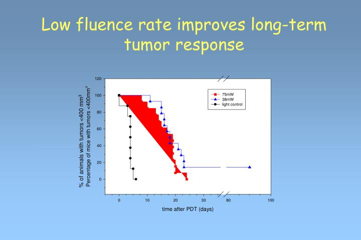 Low fluence rate improves long-term tumor response