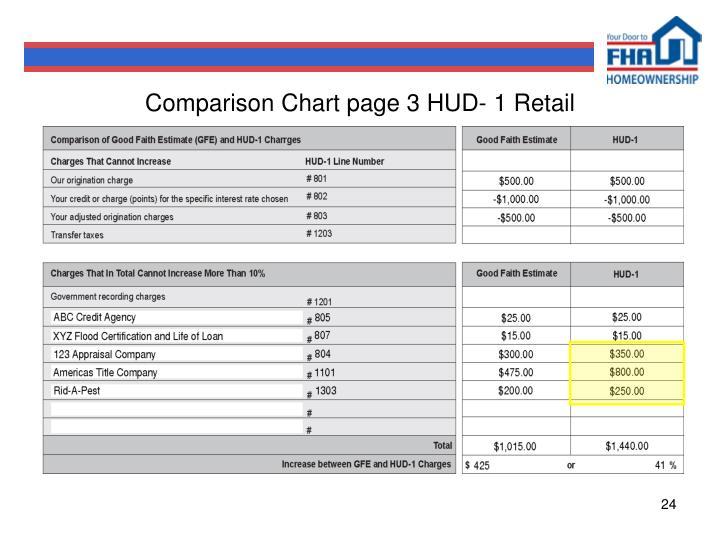 Comparison Chart page 3 HUD- 1 Retail