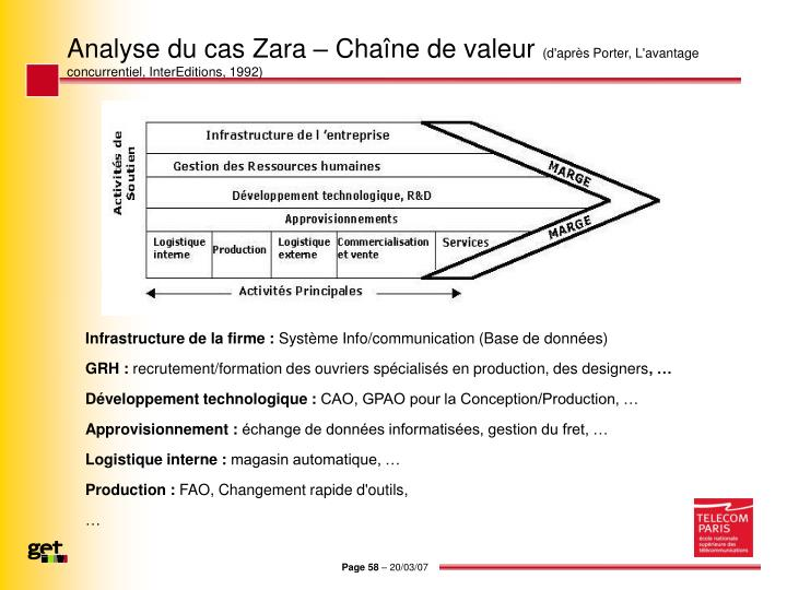 Analyse du cas Zara – Chaîne de valeur