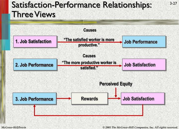 Satisfaction-Performance Relationships: