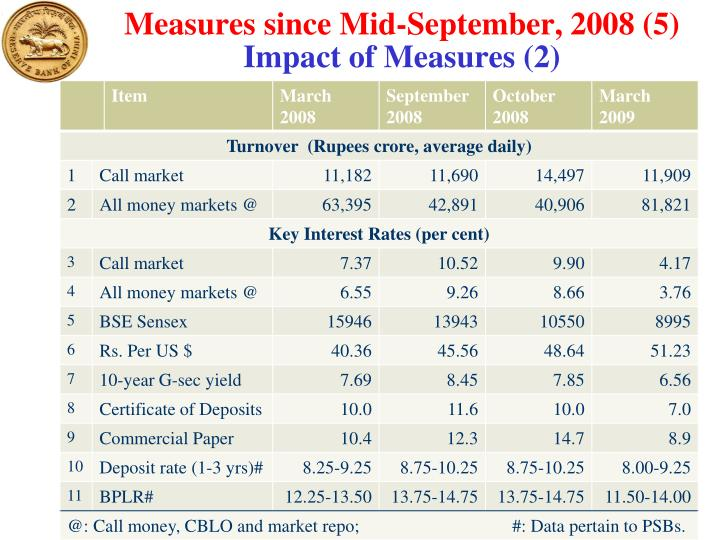 Measures since Mid-September, 2008 (5)