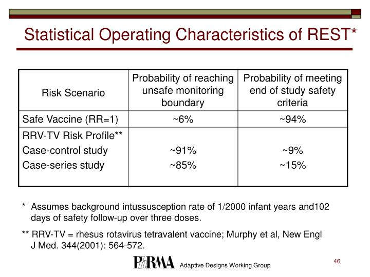 Statistical Operating Characteristics of REST*