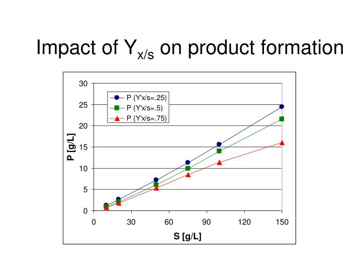 Impact of Y