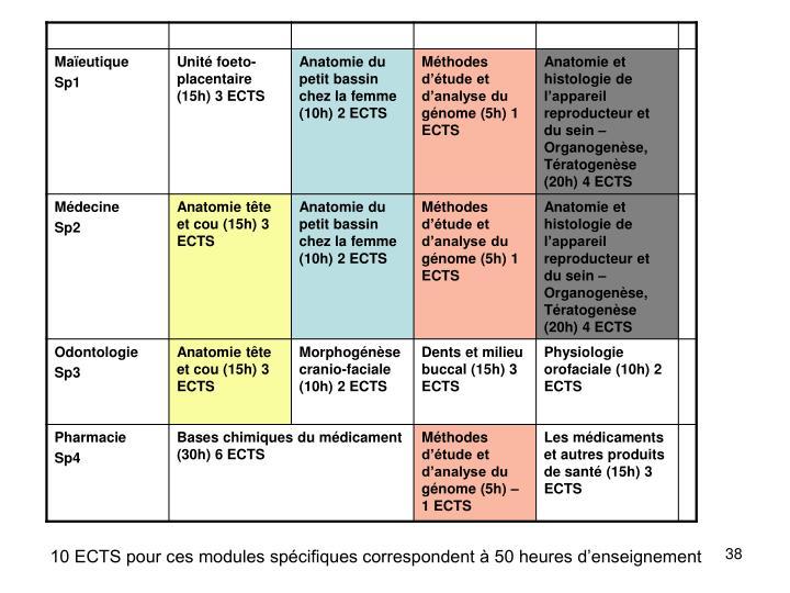 10 ECTS pour ces modules spécifiques correspondent à 50 heures d'enseignement
