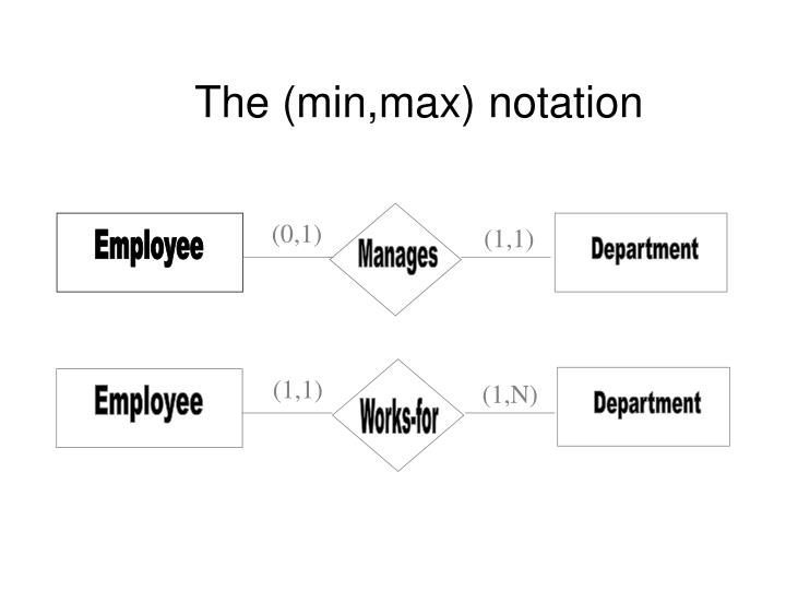 Ppt The Min Max Notation Powerpoint Presentation Free Download Id 1271070