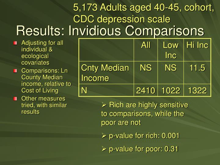 5,173 Adults aged 40-45, cohort,