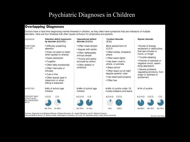 Psychiatric Diagnoses in Children