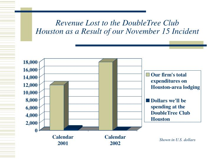 Revenue Lost to the DoubleTree Club
