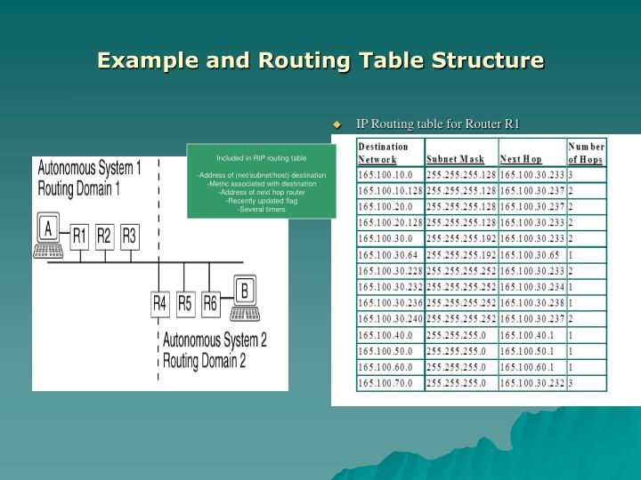 IP Routing table for Router R1