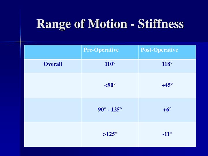 Range of Motion - Stiffness