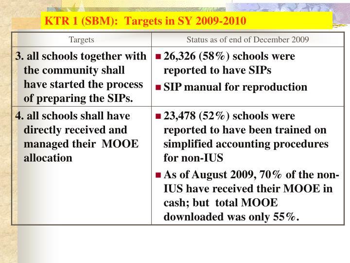 KTR 1 (SBM):  Targets in SY 2009-2010