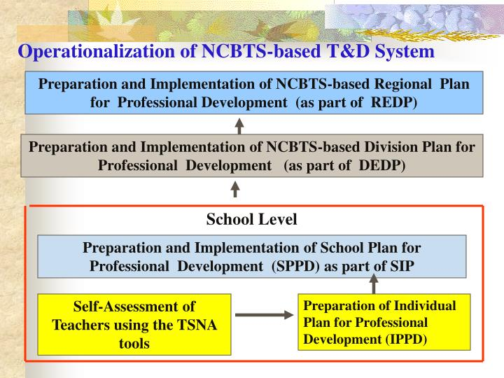 Operationalization of NCBTS-based T&D System