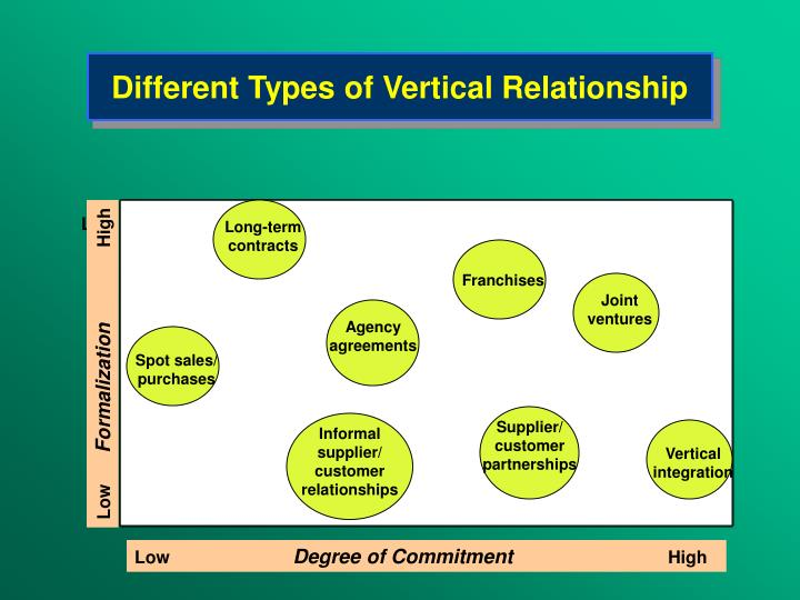 Different Types of Vertical Relationship