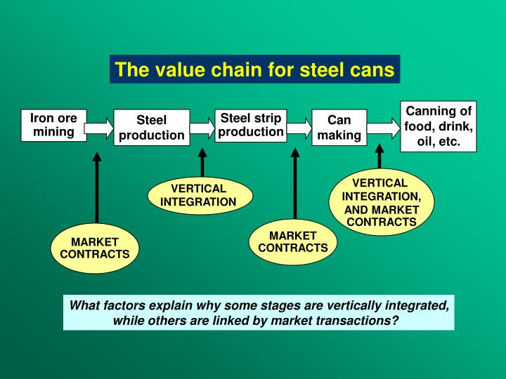 The value chain for steel cans