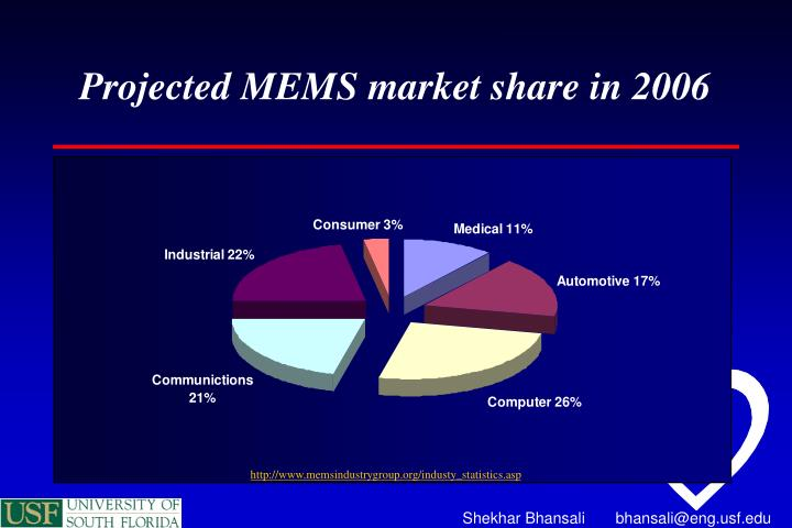Projected MEMS market share in 2006