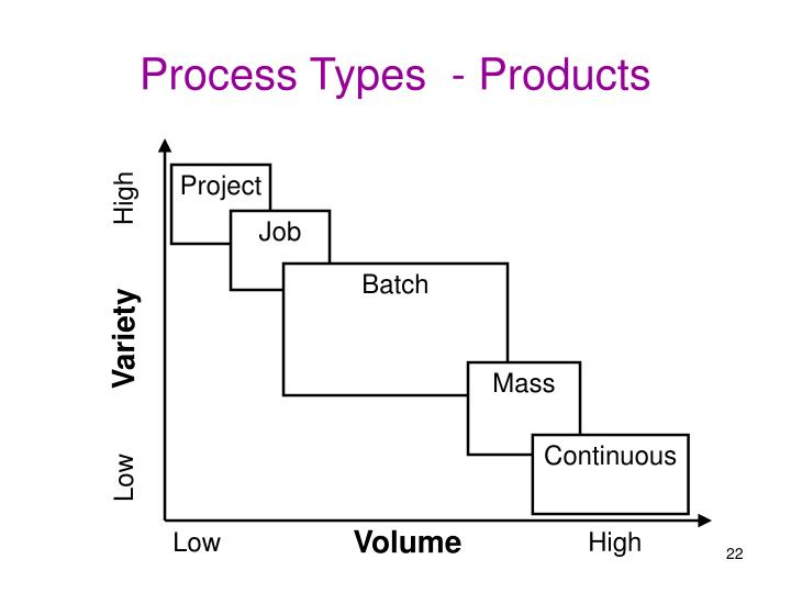 Process Types  - Products