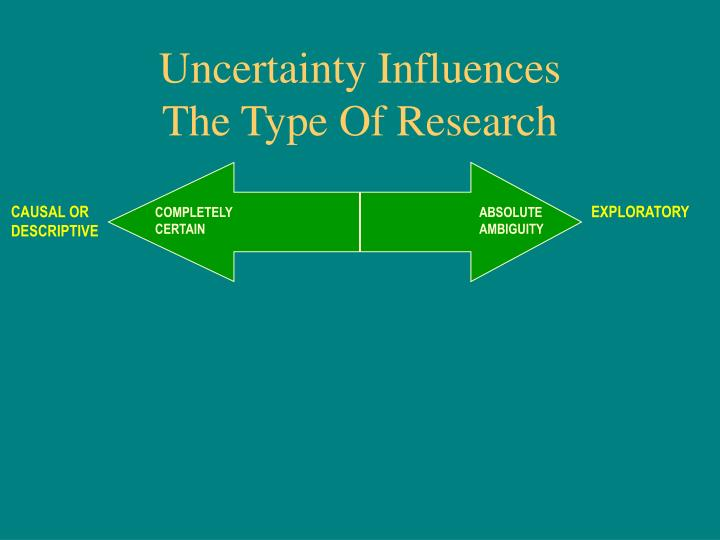 Uncertainty Influences