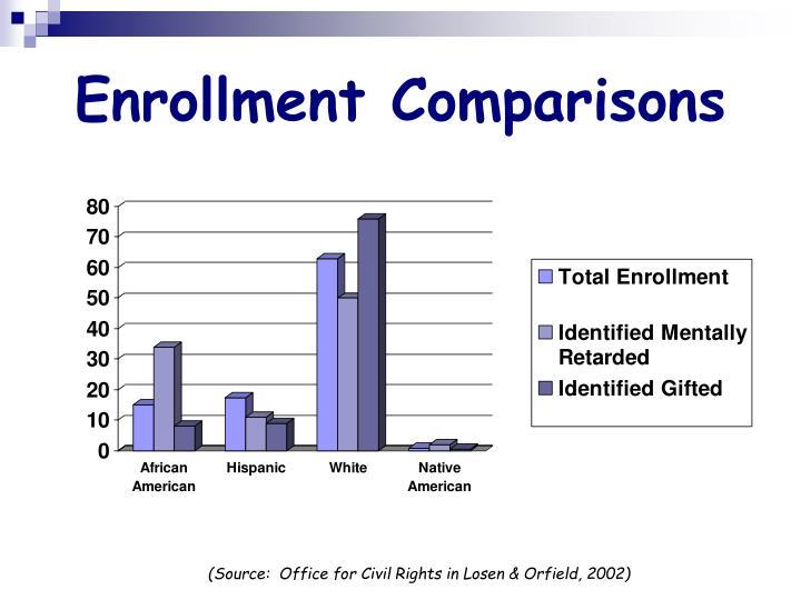 Enrollment Comparisons