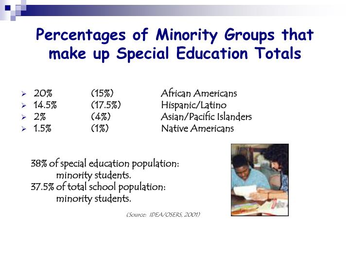 Percentages of Minority Groups that make up Special Education Totals