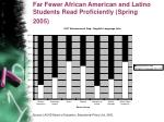 far fewer african american and latino students read proficiently spring 2005