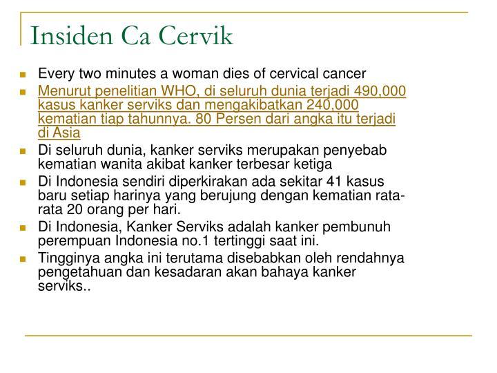 Insiden Ca Cervik