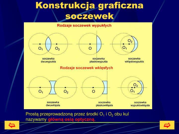 Konstrukcja graficzna soczewek