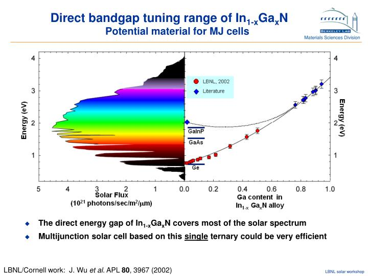 Direct bandgap tuning range of In