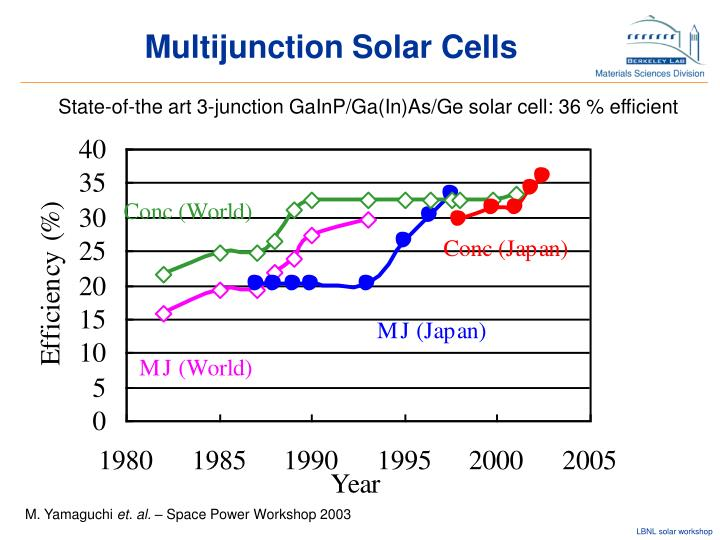 Multijunction Solar Cells