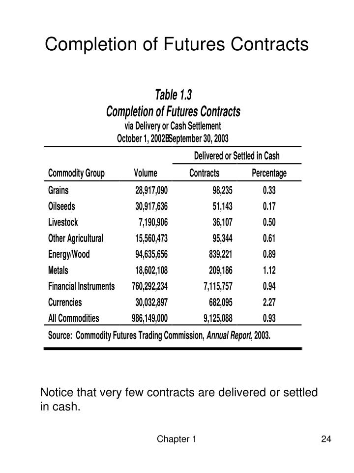 Completion of Futures Contracts